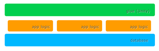 backend app stack, multiple, with glue